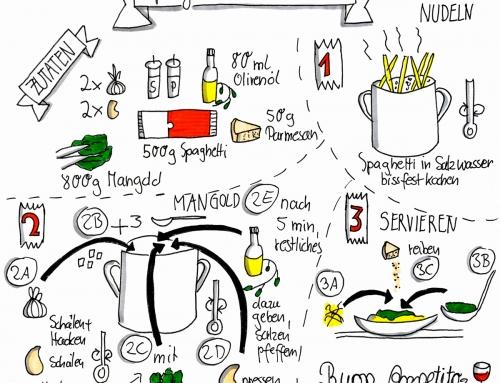 Kochrezepte als Sketchnote